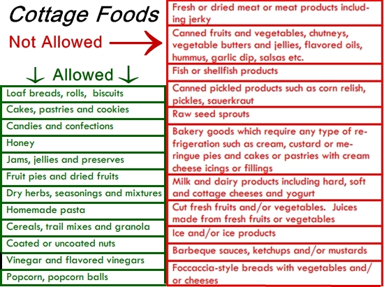 Florida Cottage Food Rules and Vendors in Fernandina Beach |